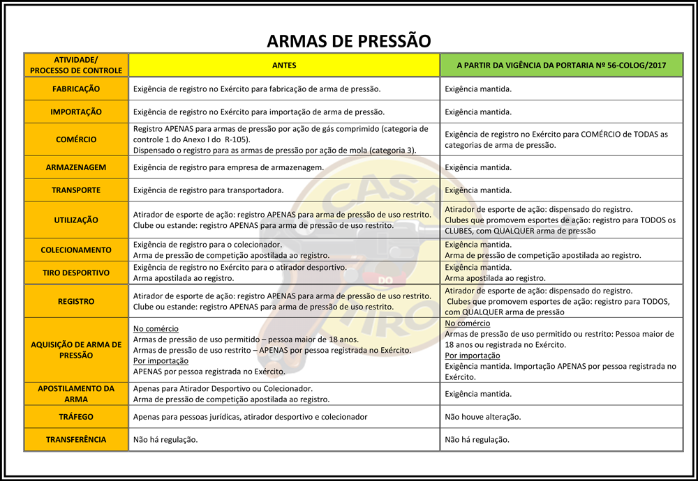 Armas de Pressão - Principais Mudanças da PORTARIA Nº 56 (2017)